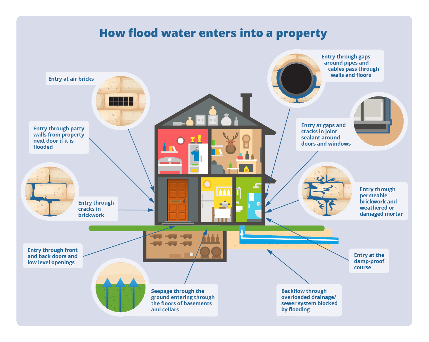 How flood water enters a property