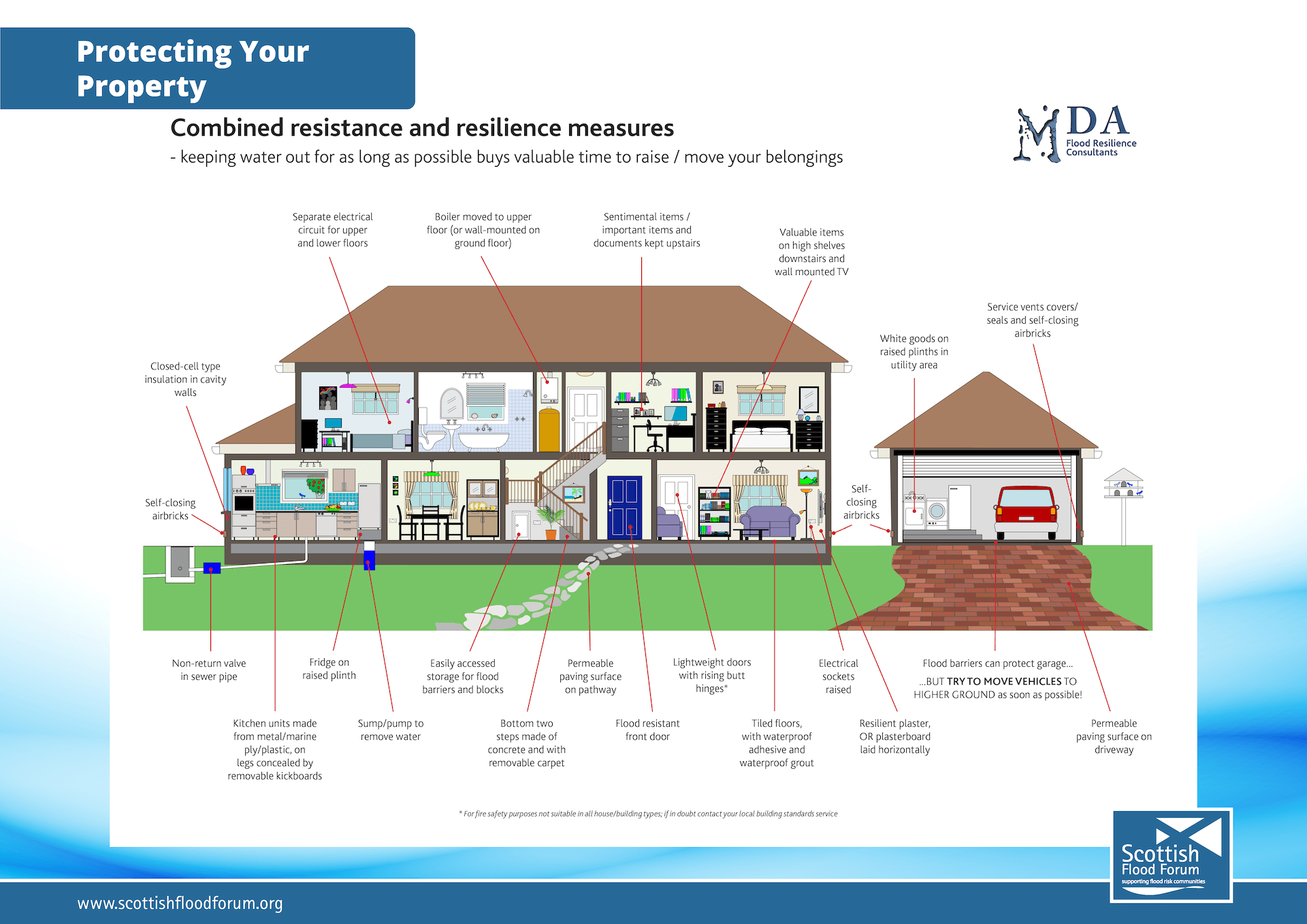 Property Flood Resilient House